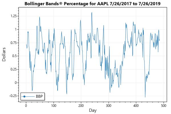 Bollinger Bands Percentage
