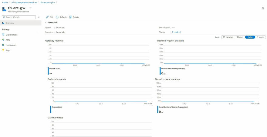 Screenshot showing the newly created self-hosted gateway in the Azure Portal