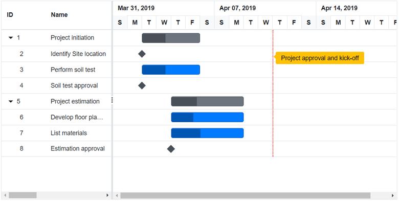Event Marker in Blazor Gantt Chart