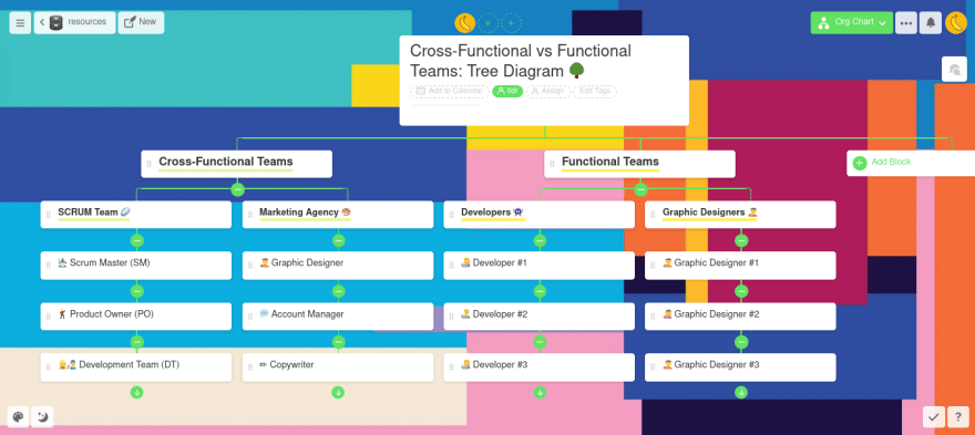 a tree diagram comparing functional and cross-functional teams