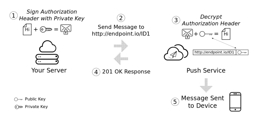 A diagram showing a server signing a message with the private key, sending it to the endpoint, which decrypts the header and sends the message to the device