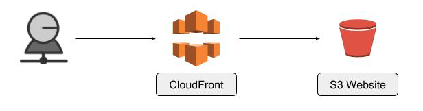 CloudFront to S3 bucket