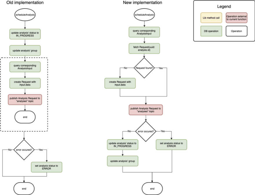 Flow Diagrams Which Reflect a Specific Implementation of Application Logic.