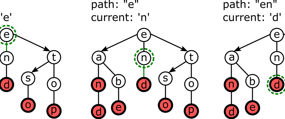 Cover image for Ternary Search Trees