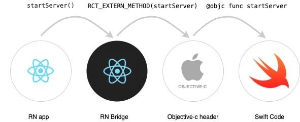 React Native Module Schema