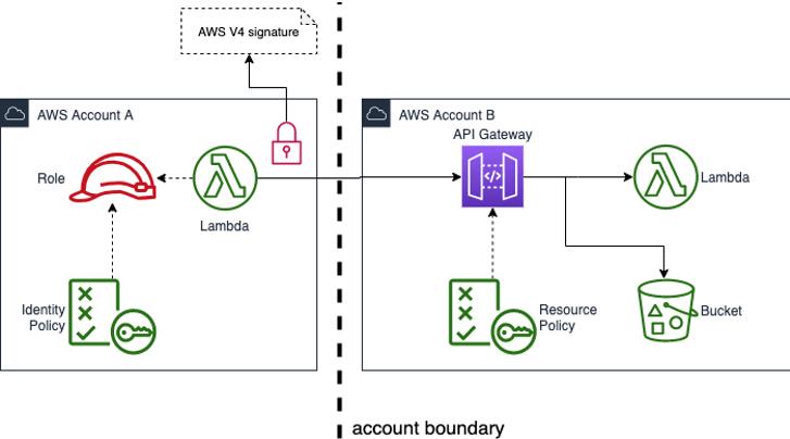 cross account service using http