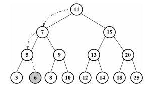 inserting 6 into binary search tree