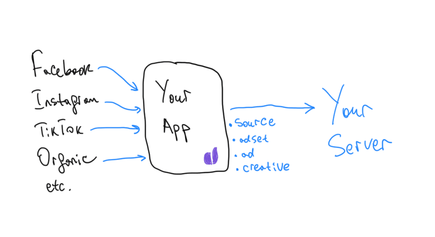 attribution checklist