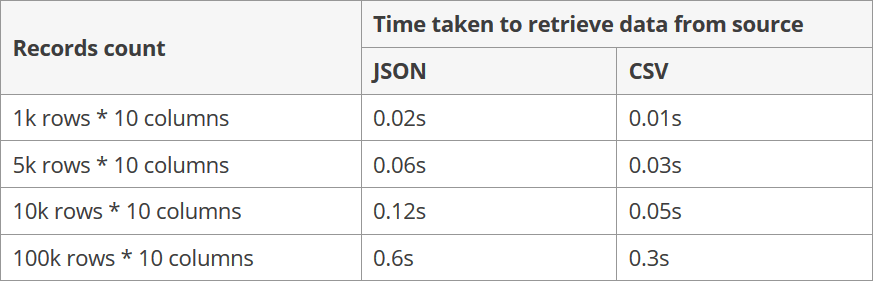 Performance comparison when using JSON and CSV