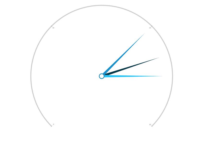 ZingChart Gauge Chart