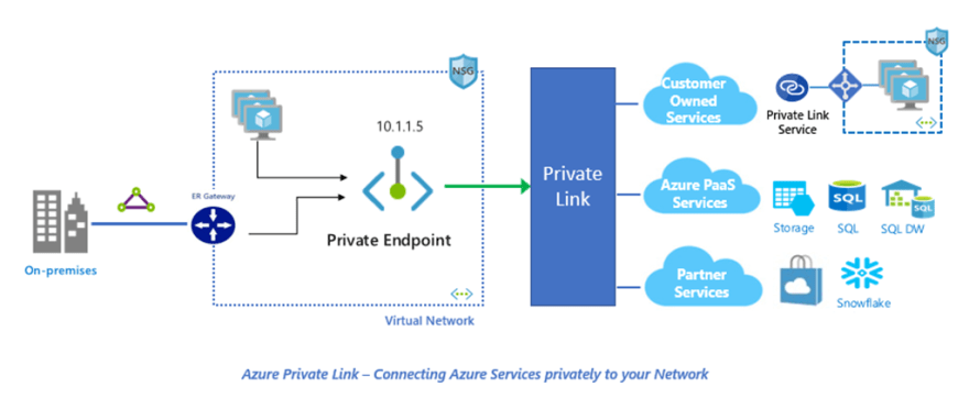 private-link