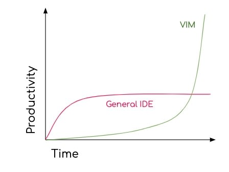 productivity vim vs others