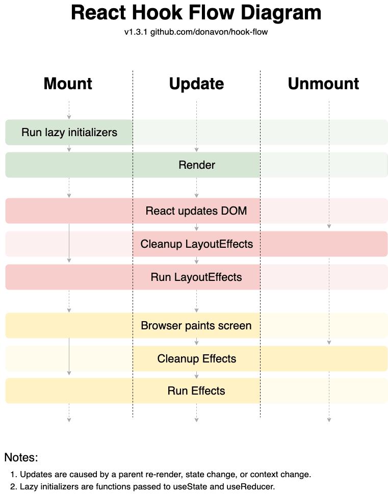 React Hooks lifecycle methods flow