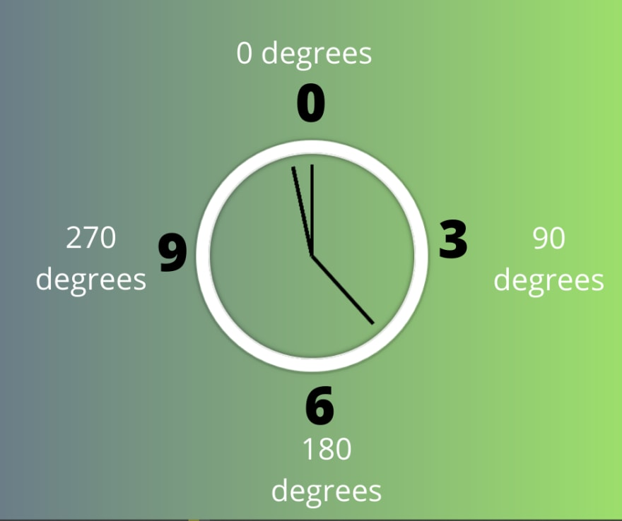 Degrees of the Clock