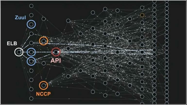 Netflix Microservice Data Flow