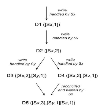 Diagram of the relation between updates of a key. Source: the DynamoDB paper