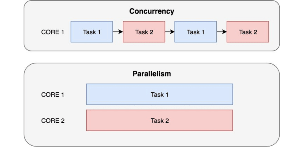 Async programming in Python with asyncio - DEV Community