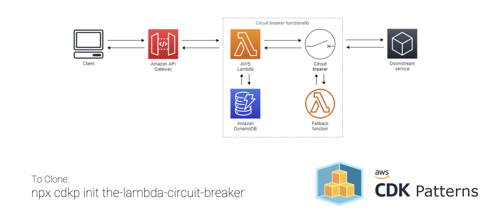 Cover image for Add Resiliency To Your Lambda Function with a Circuit Breaker