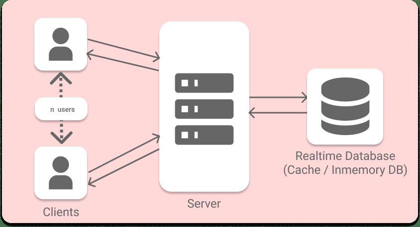 collaborative coding system archetecture