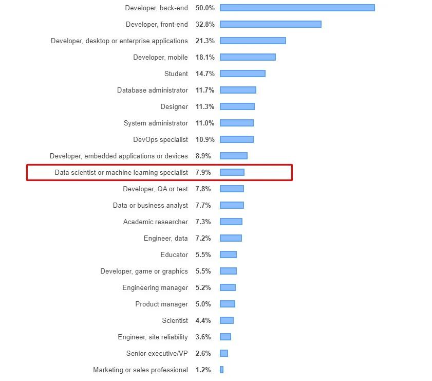 Porcentaje de los puestos de trabajo entre las personas que han votado dentro de la encuesta de stackoverflow de 2019