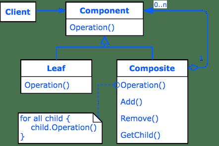 Design Pattern Composite