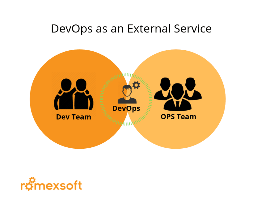 Structure DevOps as an External Service Romexsoft