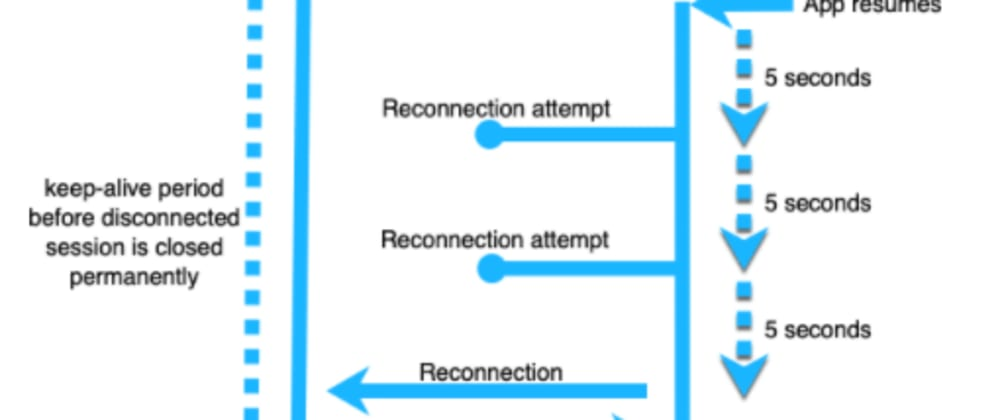 Cover image for Learn The Reconnection Strategy with Diffusion and iOS Apps