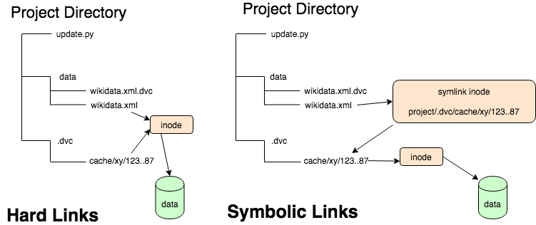 Hard Links and Symbolic Links
