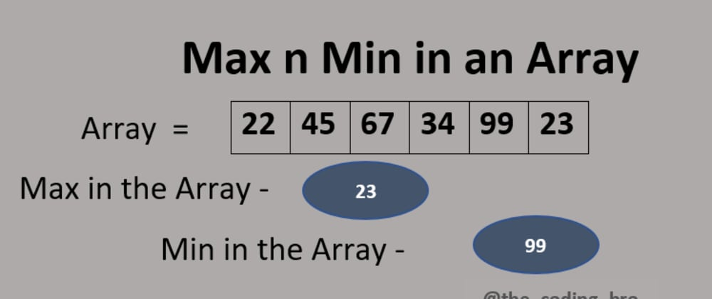 Cover image for Find Largest and Smallest Element in an Array