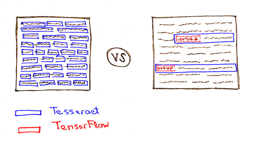 Tesseract and TensorFlow based solution