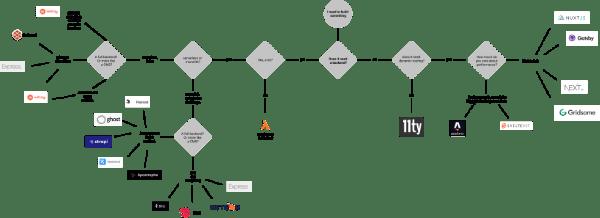Tech decision tree