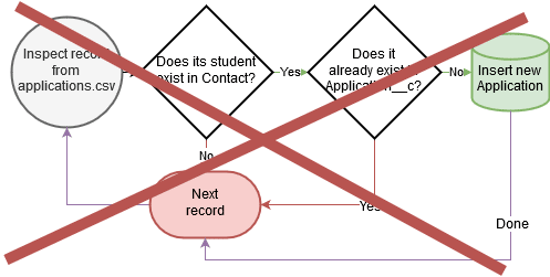 Flowchart of how simple I wish application automations were