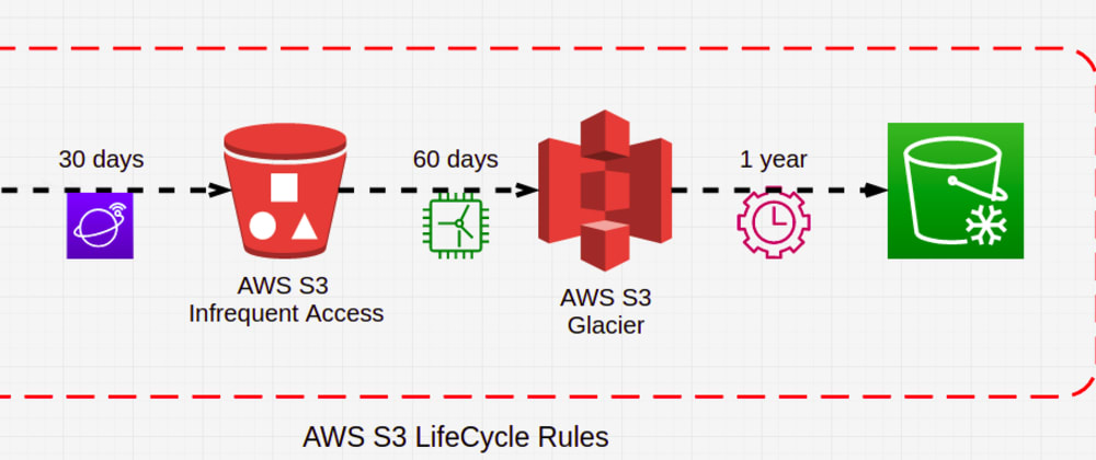 Cover image for How Is Your S3 Bucket Life-Cycle?