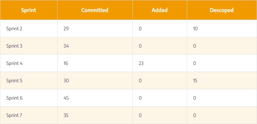 scope-change-table1
