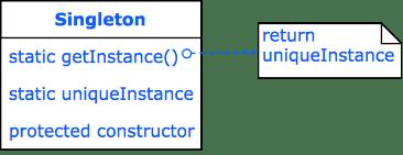 Design Pattern Singleton