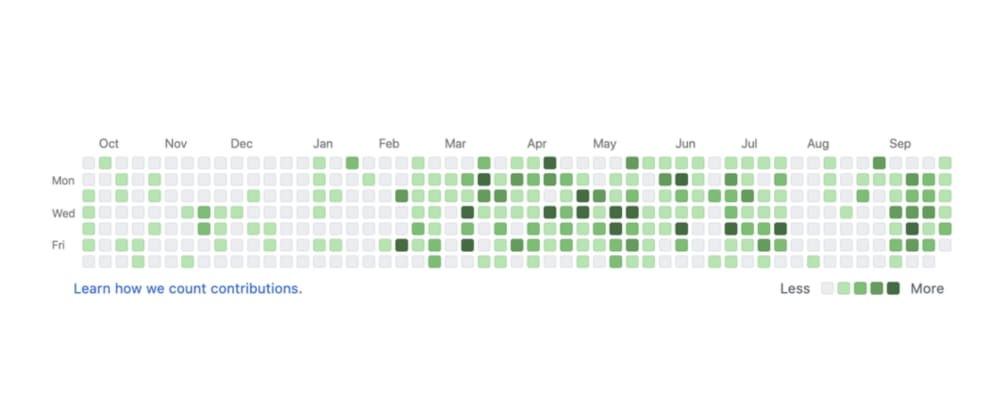 Cover image for Badass Github contributions