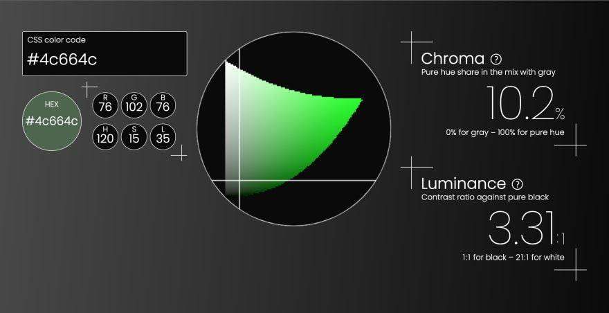 Triangulum Color Picker's user interface, showing that the color code of #4c664c corresponds to the hue of 120 degrees, the share of pure hue to be 10.2%, and the luminance contrast ratio is 3.31 to 1 against pure black