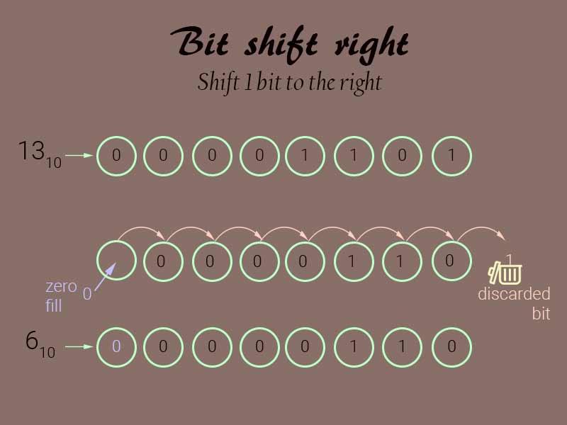 Bit shift right