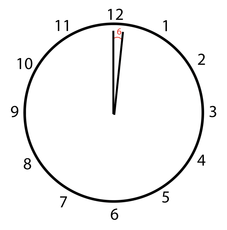 Between 12:00 and 12:01, there is a 6 degree angle.