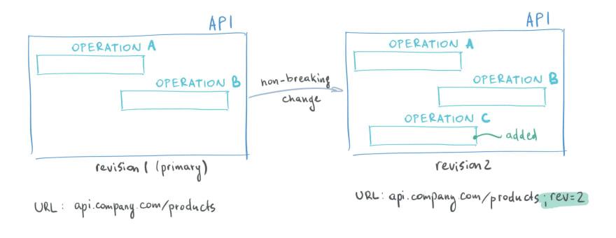 API Revisions