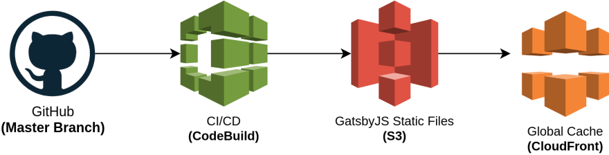 CodeBuild steps for deploying GatsbyJS
