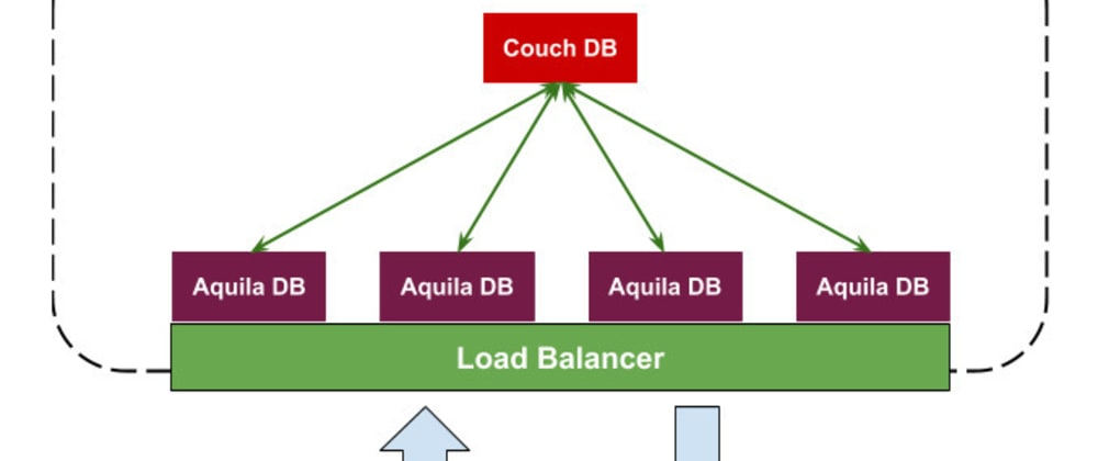 Cover image for AquilaDB - A new member to the CouchDB ecosystem