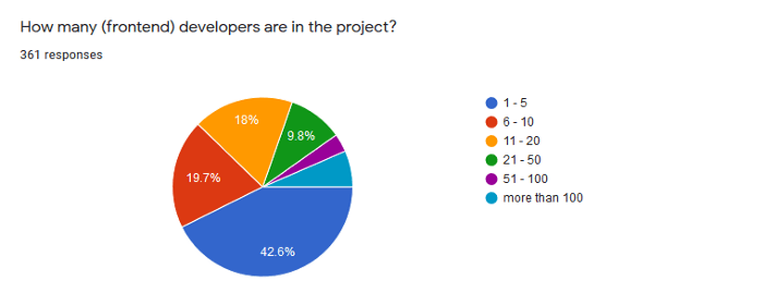 Number of Frontend Developers at the Participants' Microfrontend Project