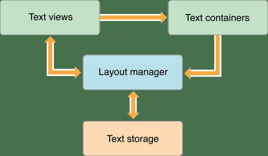 TextKit Architecture