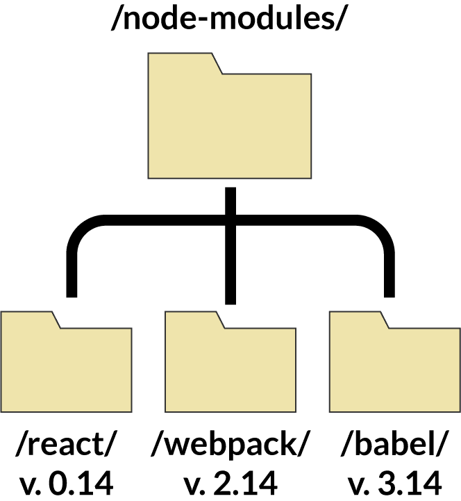 BasicFileStructure