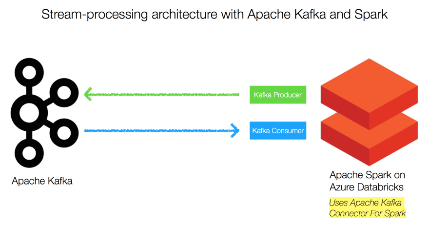Kafka and Spark architecture