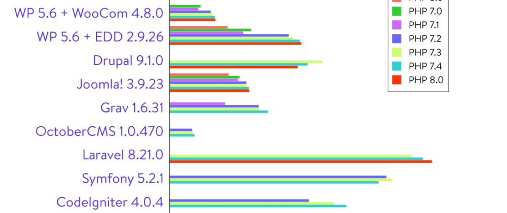 Cover image for PHP Benchmarks (2021) for 20 different PHP platforms  on seven different PHP versions (5.6, 7.0, 7.1, 7.2, 7.3, 7.4, 8.0)