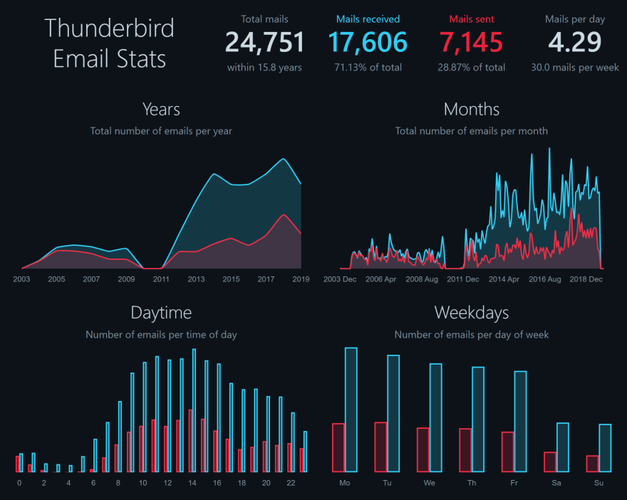 Thunderbird Email Stats frontend