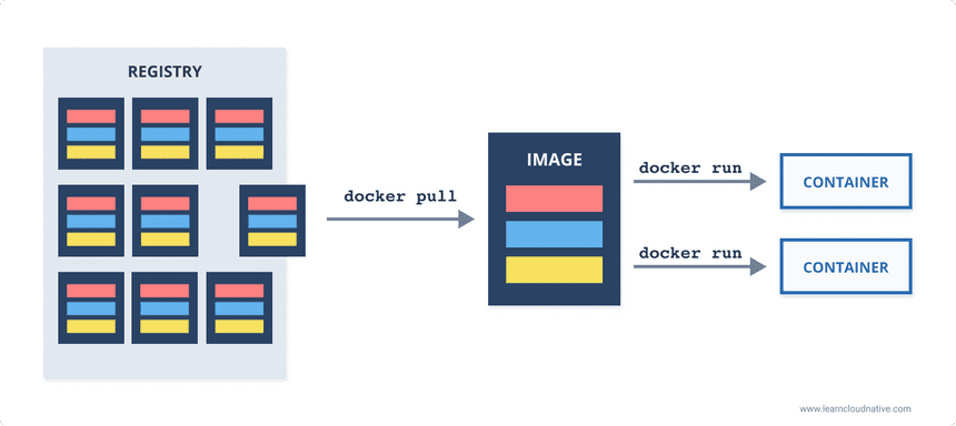 Docker pull and Docker run