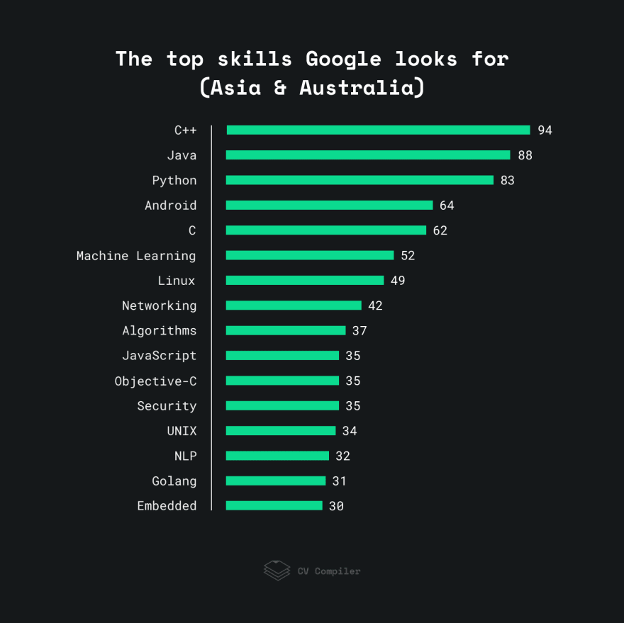 The top skills Google looks for in the Asia Pacific
